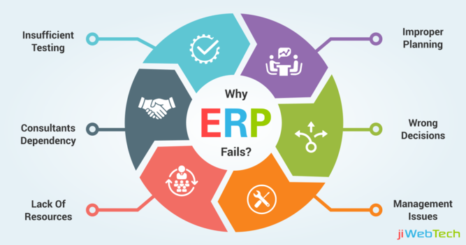 Finding The Root Cause Of ERP Implementation Failures!