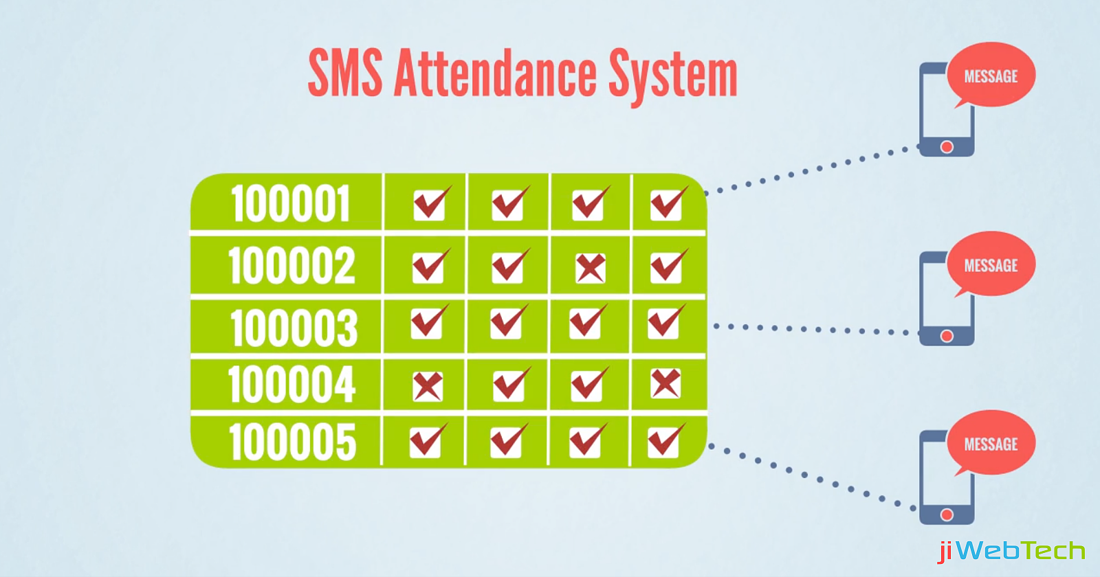 Implementing School SMS Attendance System