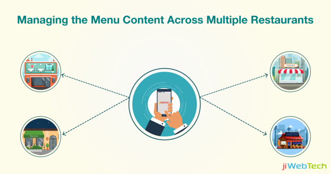Easily Managing the Menu Content Across Multiple Restaurants